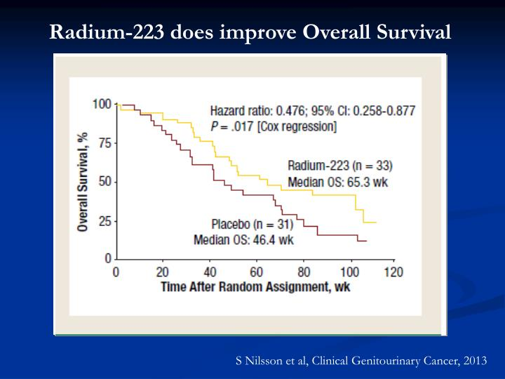 Radium-223 does improve Overall Survival