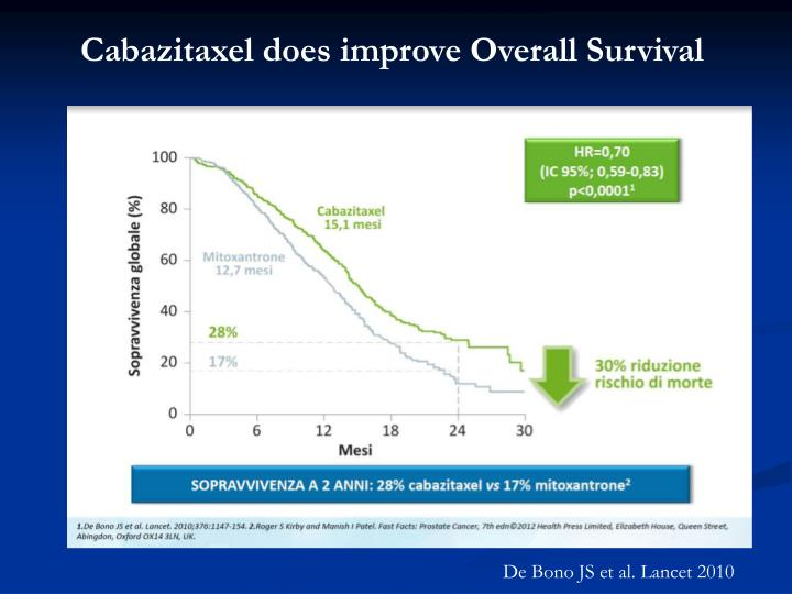 Cabazitaxel does improve Overall Survival