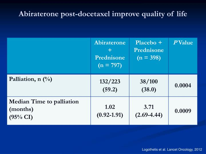 Abiraterone post-docetaxel improve quality of life