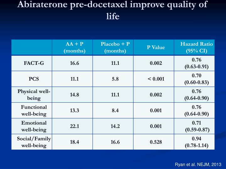 Abiraterone pre-docetaxel improve quality of life