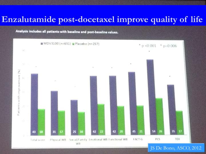 Enzalutamide post-docetaxel improve quality of life