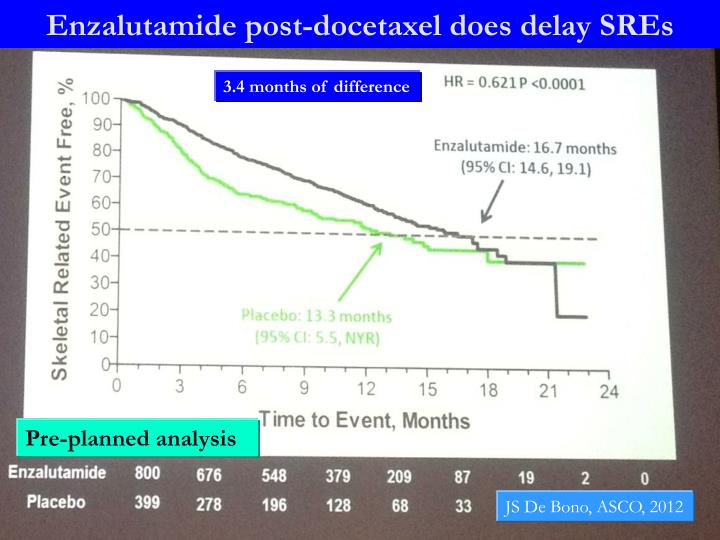 Enzalutamide post-docetaxel does delay SREs