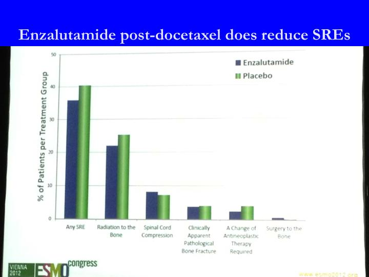 Enzalutamide post-docetaxel does reduce SREs