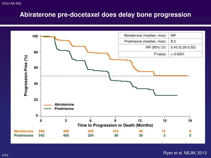 Abiraterone pre-docetaxel does delay bone progression