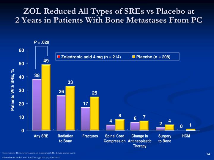 ZOL Reduced All Types of SREs vs Placebo at