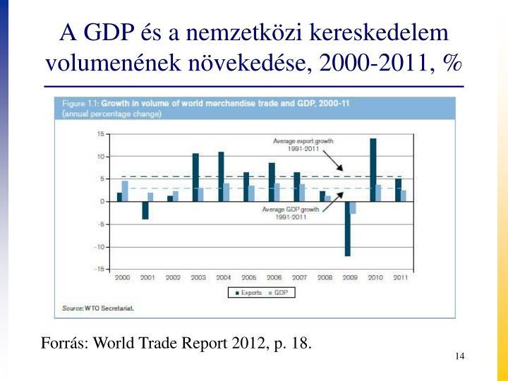A GDP és a nemzetközi kereskedelem volumenének növekedése, 2000-2011, %