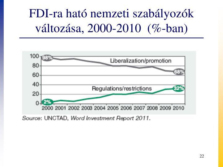 FDI-ra