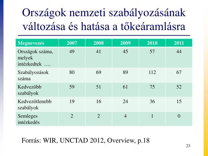 Országok nemzeti szabályozásának változása és hatása a tőkeáramlásra