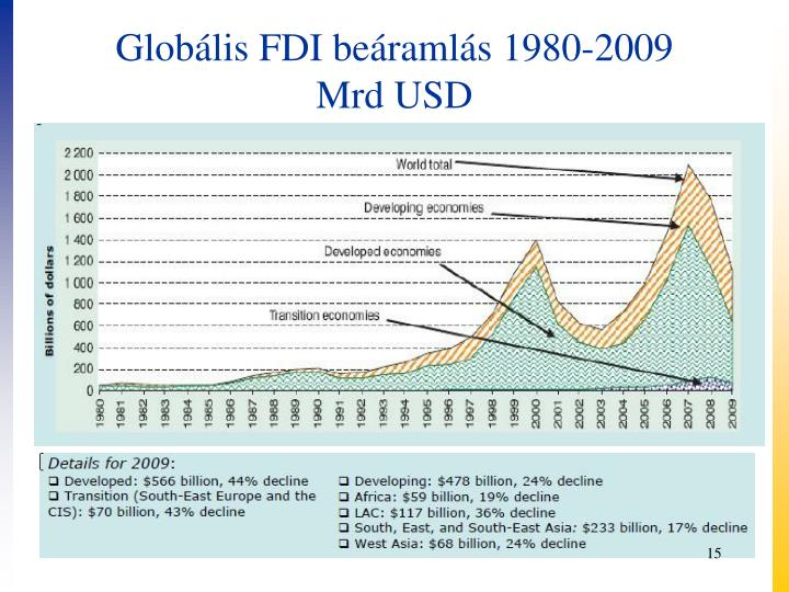 Globális FDI