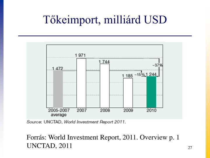 Tőkeimport, milliárd USD