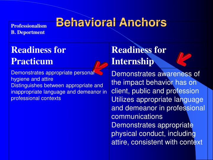Behavioral Anchors