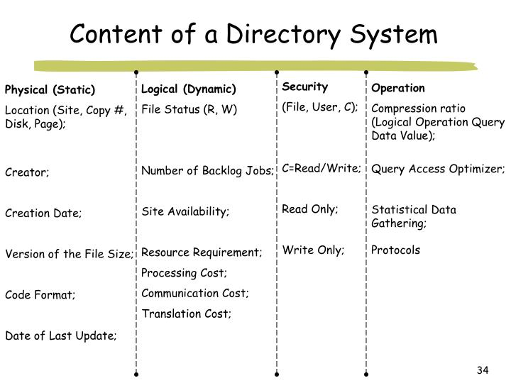 Content of a Directory System