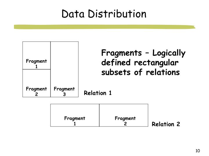 Fragments – Logically defined rectangular subsets of relations