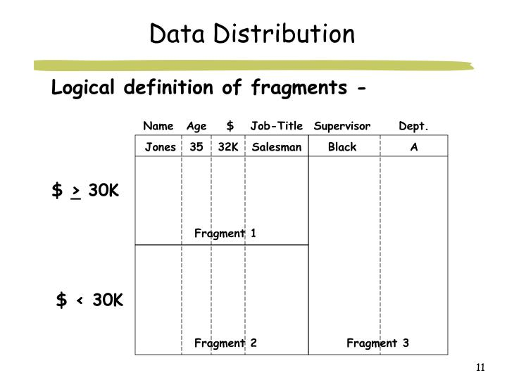 Logical definition of fragments -
