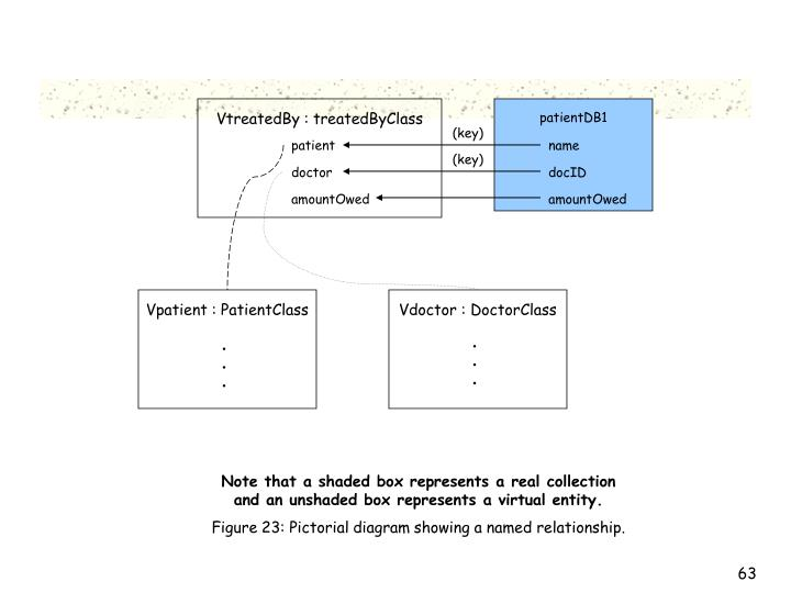 VtreatedBy : treatedByClass