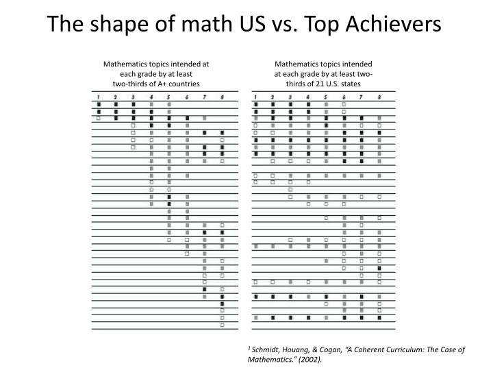 The shape of math