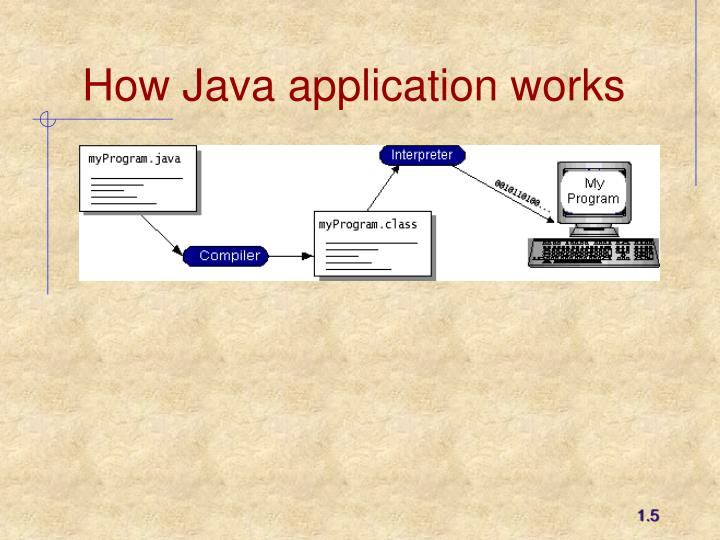 How Java application works