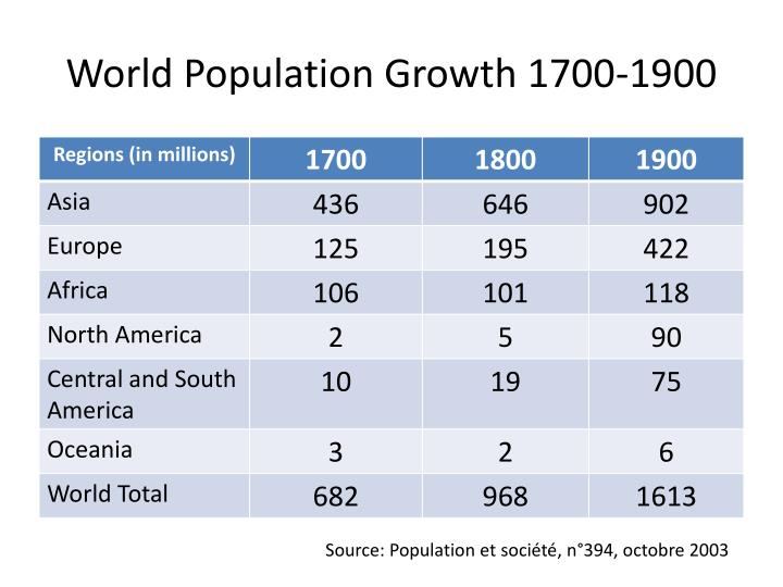 World Population Growth 1700-1900