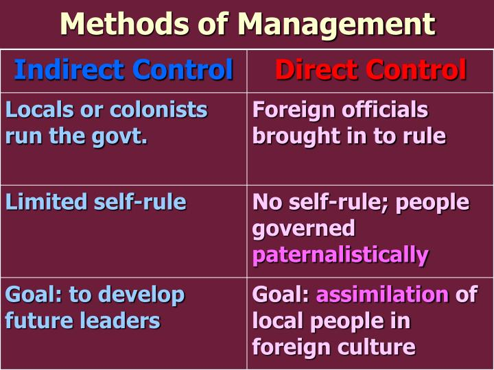 Methods of Management