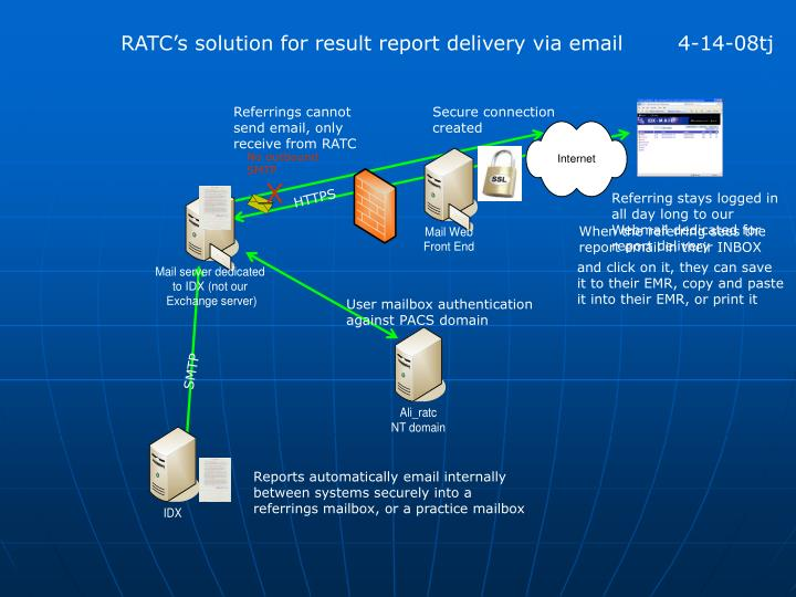 RATC's solution for result report delivery via email	4-14-08tj