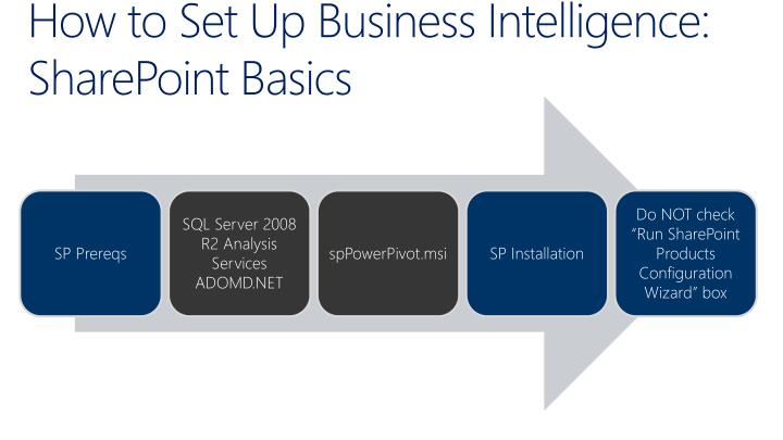 How to Set Up Business Intelligence: SharePoint Basics