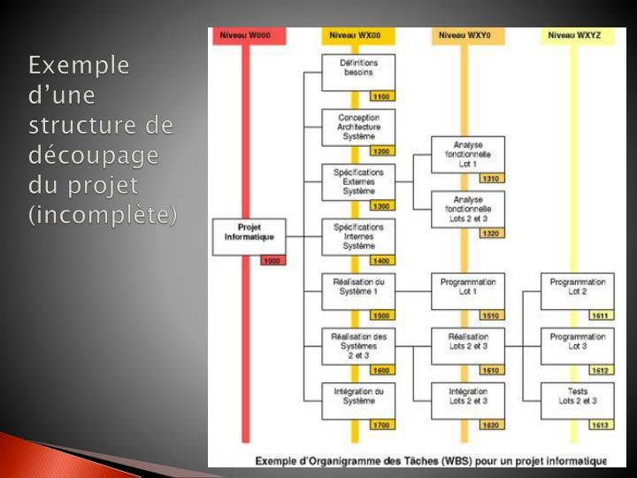 Exemple d'une structure de découpage du