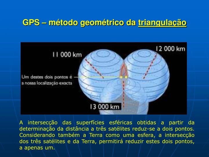 GPS – método geométrico da