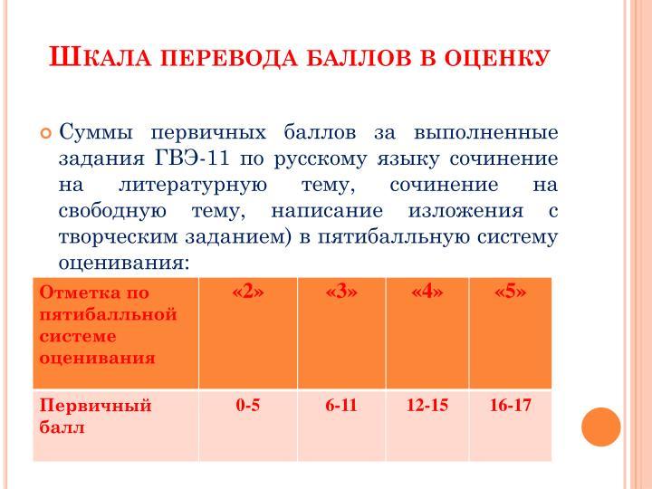 Шкала перевода баллов в оценку