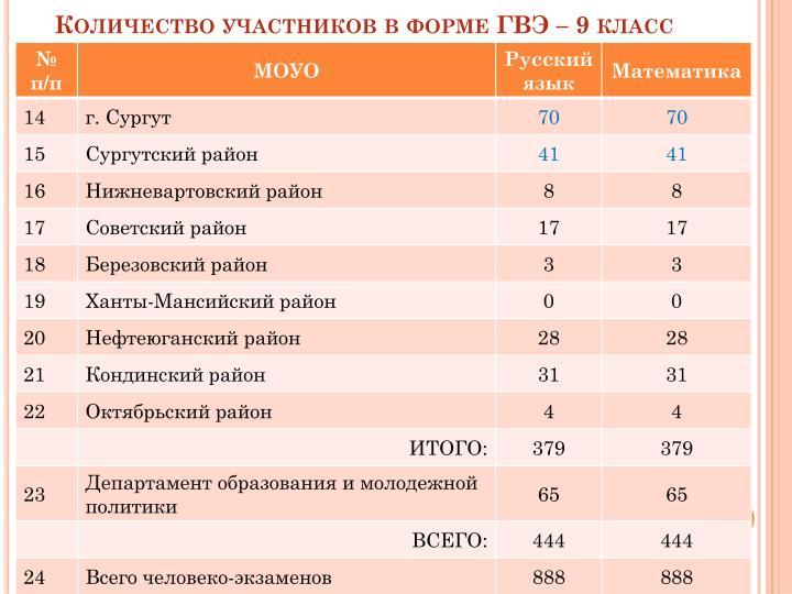 Количество участников в форме ГВЭ – 9 класс