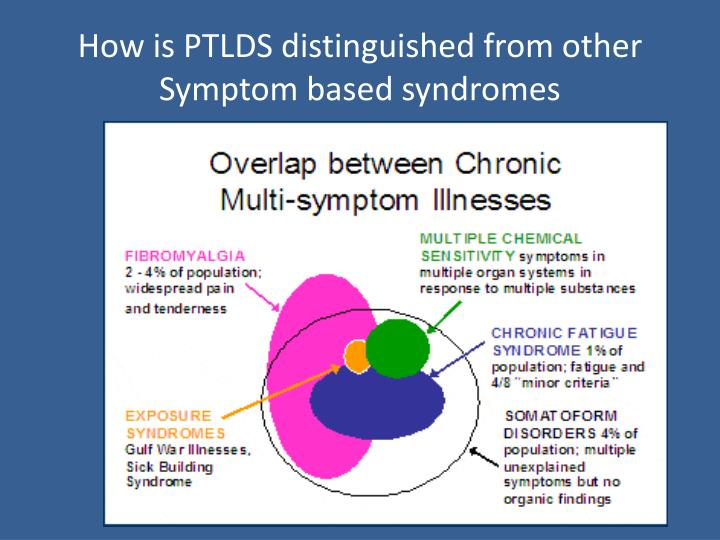 How is PTLDS distinguished from other Symptom based syndromes