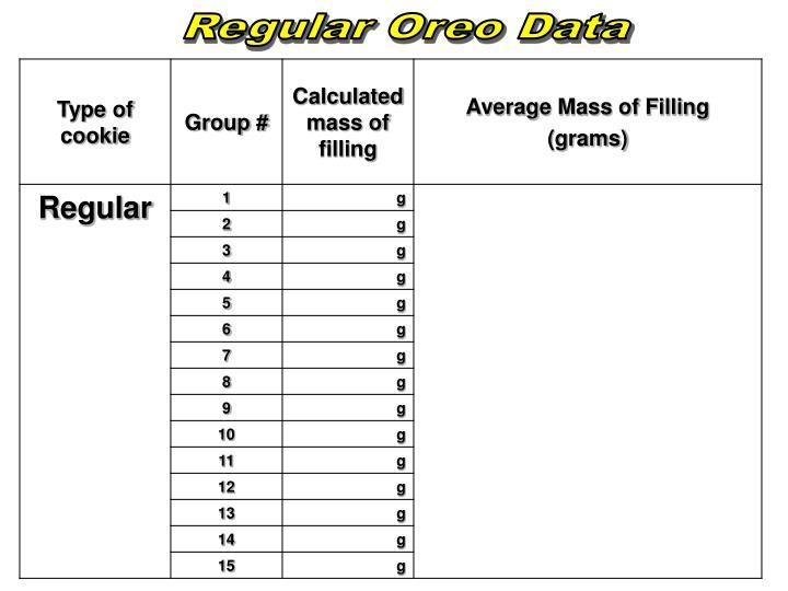 Regular Oreo Data