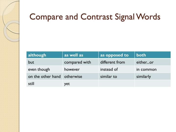 meaning of compare and contrast in essay The purpose of a compare and contrast essay is to analyze the differences and/or the similarities of two distinct subjects a good compare/contrast essay doesn't only point out how the subjects are similar or different (or even both.