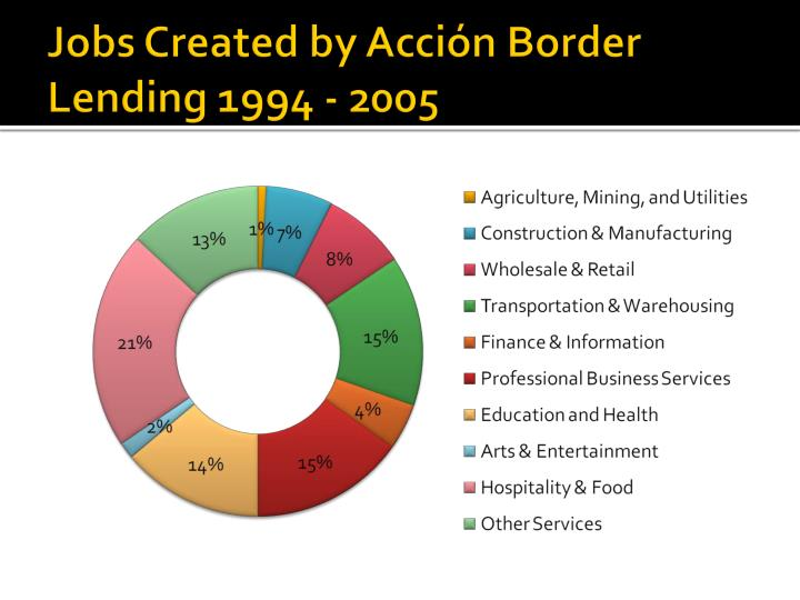 Jobs Created by Acción Border Lending 1994 - 2005