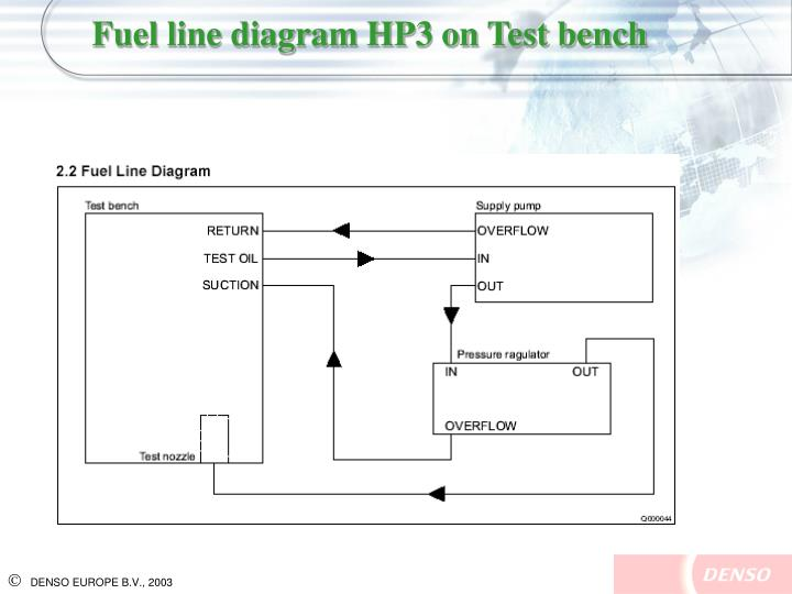 Fuel line diagram HP3 on Test bench