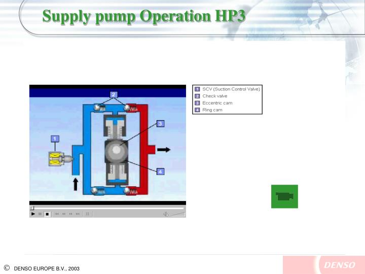 Supply pump Operation HP3