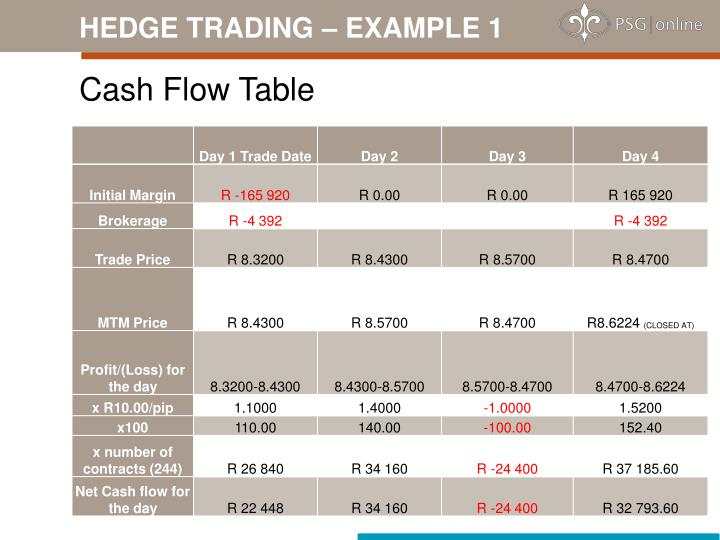 HEDGE TRADING – EXAMPLE 1