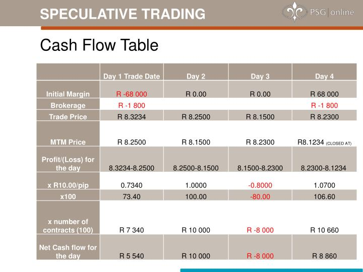 SPECULATIVE TRADING