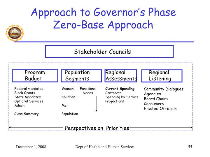 Approach to Governor's Phase