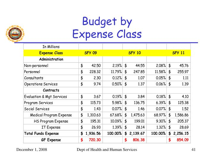 Budget by
