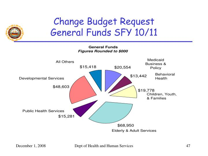 Change Budget Request