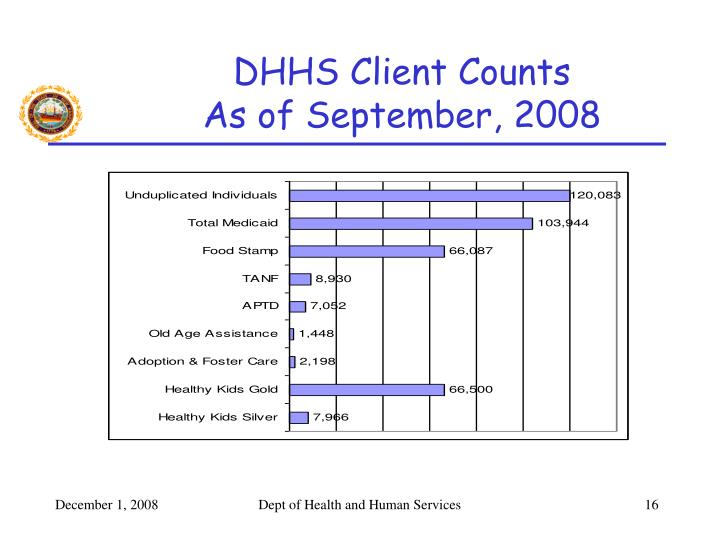 DHHS Client Counts