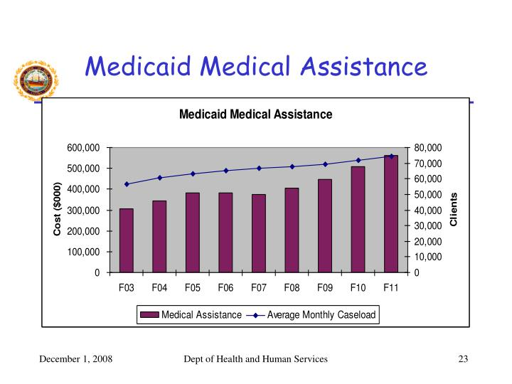 Medicaid Medical Assistance