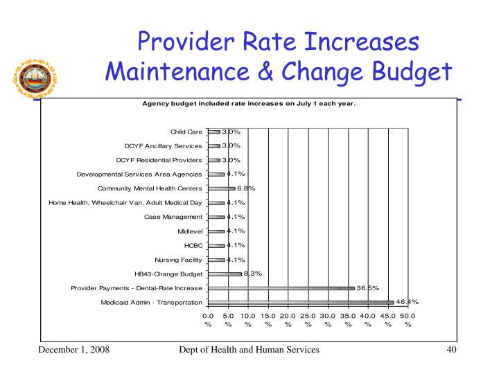 Provider Rate Increases