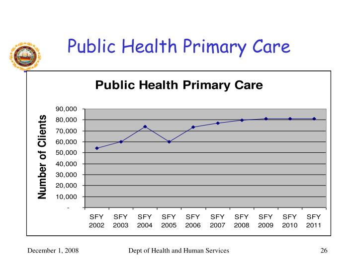 Public Health Primary Care