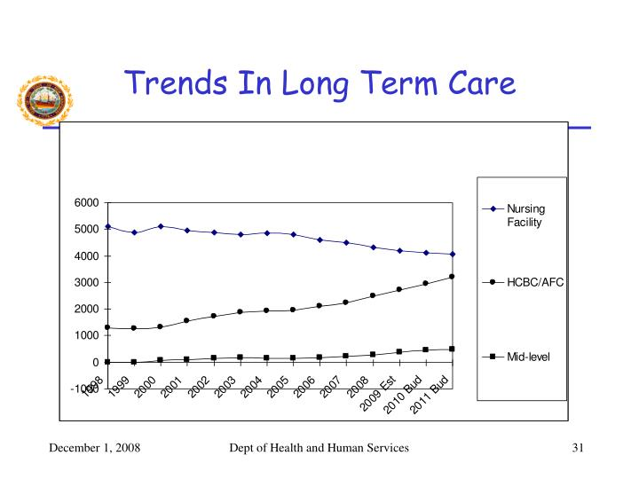 Trends In Long Term Care