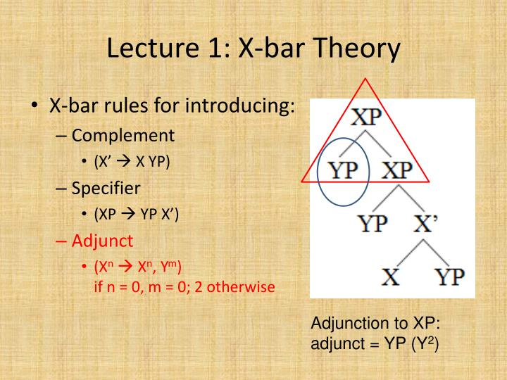 Lecture 1: X-bar Theory