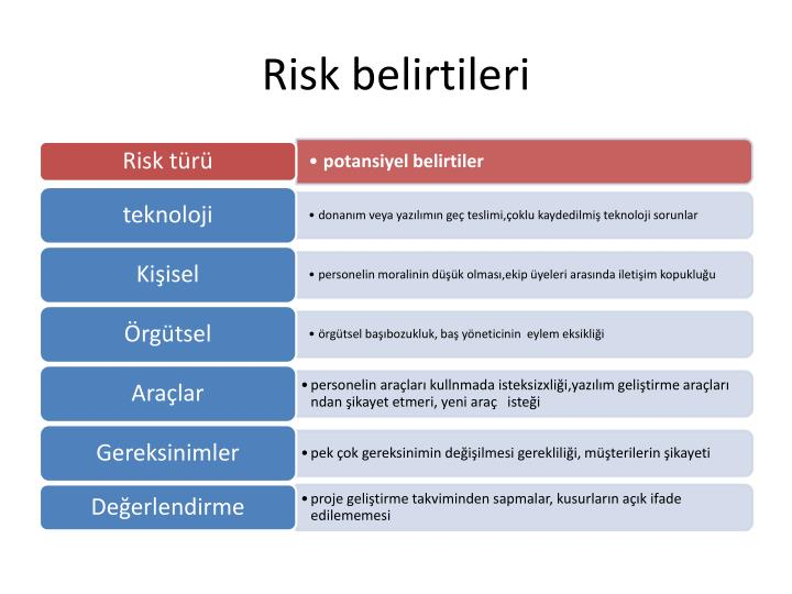 Risk belirtileri