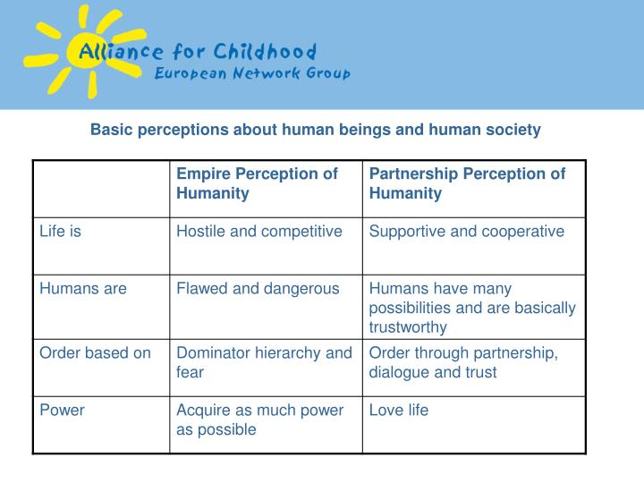 Basic perceptions about human beings and human society