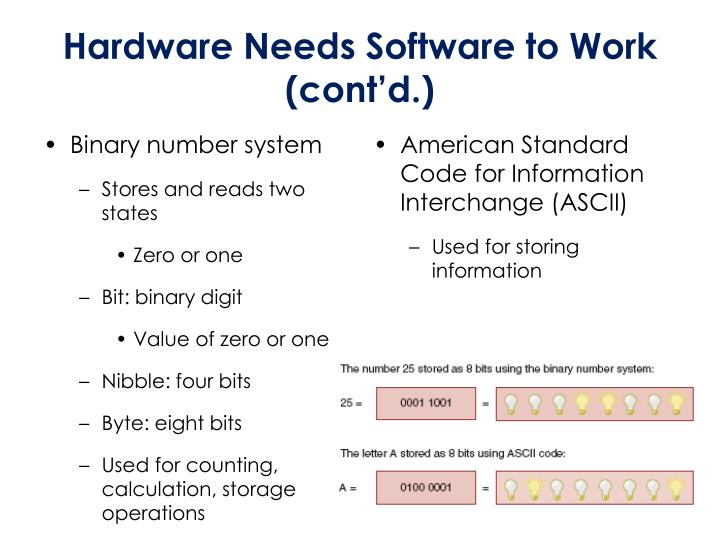 Hardware Needs Software to Work (cont'd.)