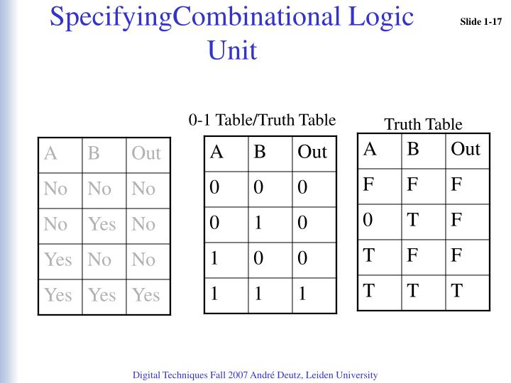 SpecifyingCombinational Logic Unit